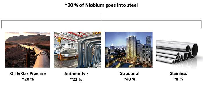 Niobium in Steel
